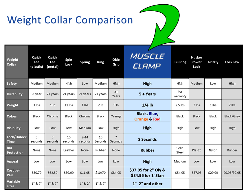 Muscle Clamp Quick Release Weight Collar